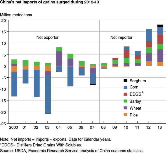China's net import of grains